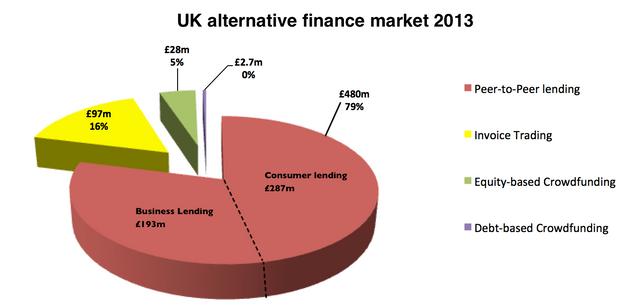 UK Alternative Finance Market 2013 featured image