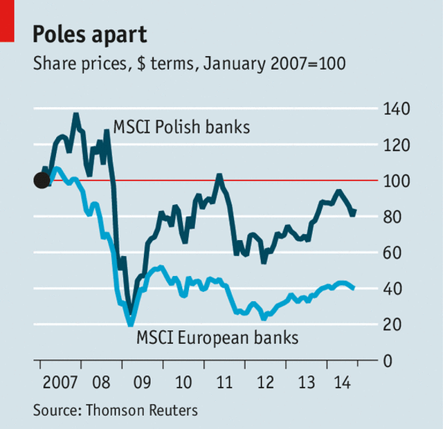 A healthy economy and modern offerings have boosted Poland's banks featured image