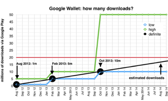How many Google Wallet users are there? Google won't say - but we can featured image