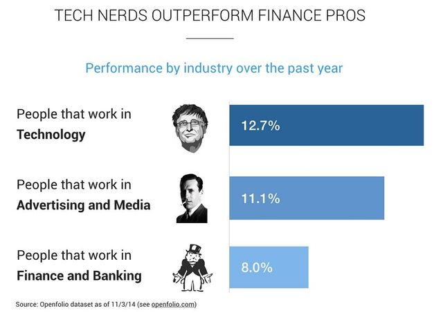 People Who Work In Tech Are Investing Better Than Their Friends In Finance featured image