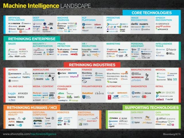 The current state of Machine Intelligence - A Bloomberg study featured image