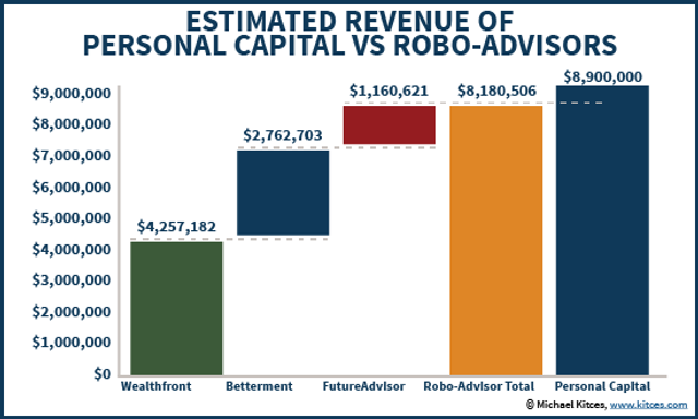 How much revenue are the Robo-Advisors actually making? featured image