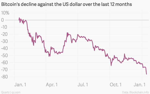 The bitcoin crash is worse than both crude oil and the ruble featured image