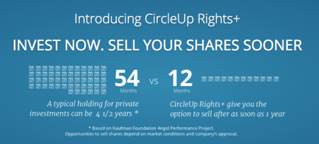 Crowdfunding Site Boosts Liquidity with Secondary Market featured image