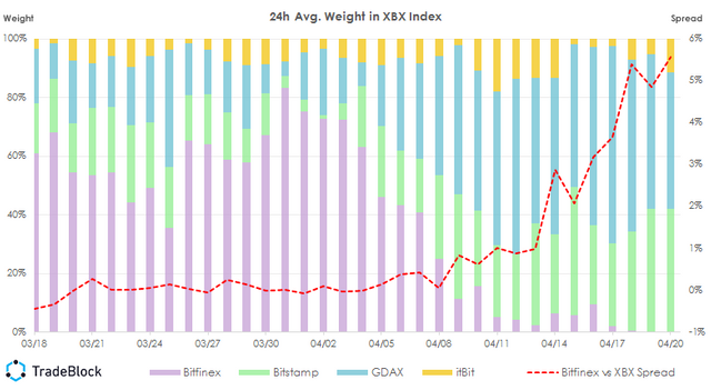 Bitfinex De-weighted in Real Time by TradeBlock's XBX Algorithm featured image