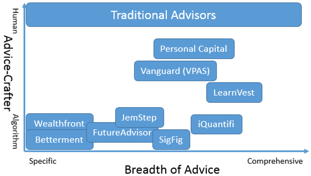 How robo advisors are replacing financial advisers featured image