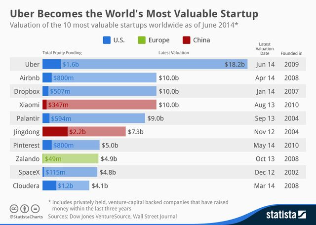 At $18 billion, Uber's valuation reflects froth, but not a bubble featured image