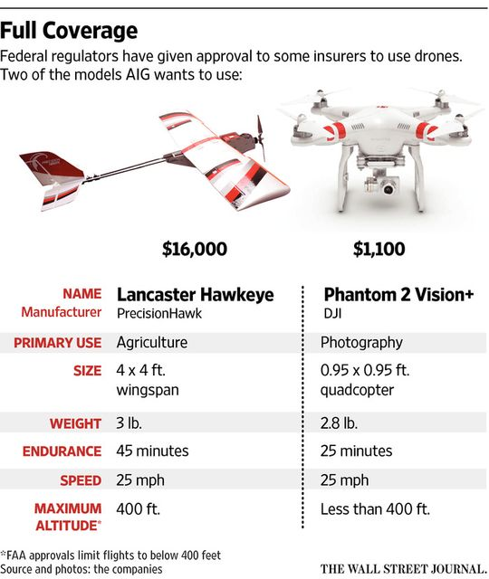 Federal regulators grant insurers approval to use drones for claims inspections featured image