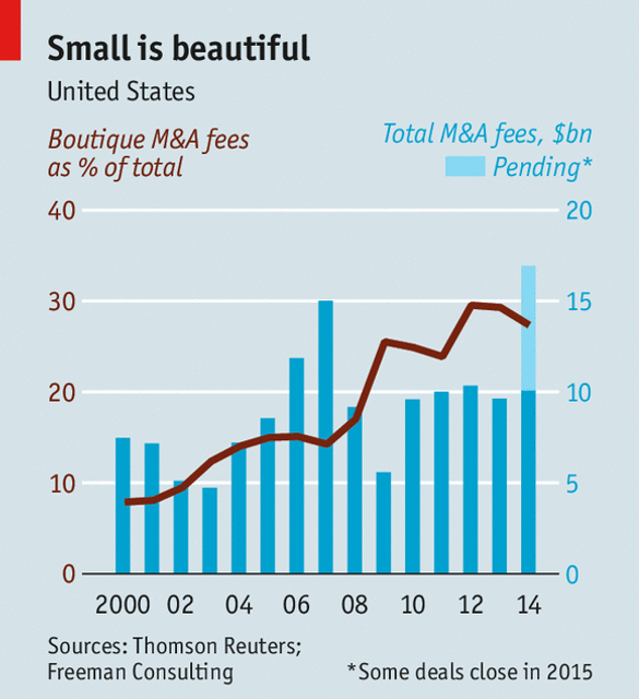 After decades of consolidation, Wall Street is fragmenting featured image