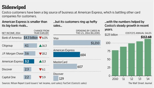 AmEx-Costco divorce shakes up card industry featured image