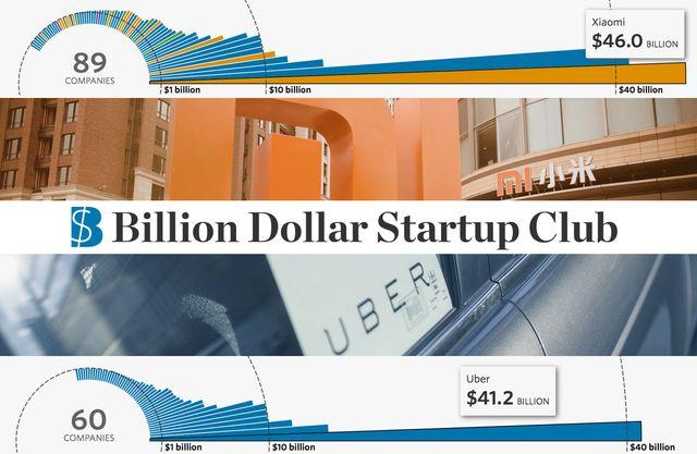 The billion dollar startup club featured image