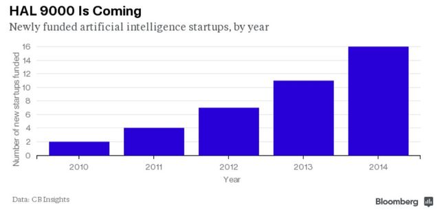 Artificial intelligence startups see funding jump in 2014 featured image
