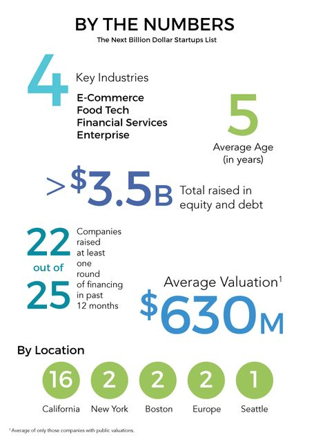 Financial services and their tech disruptors featured image