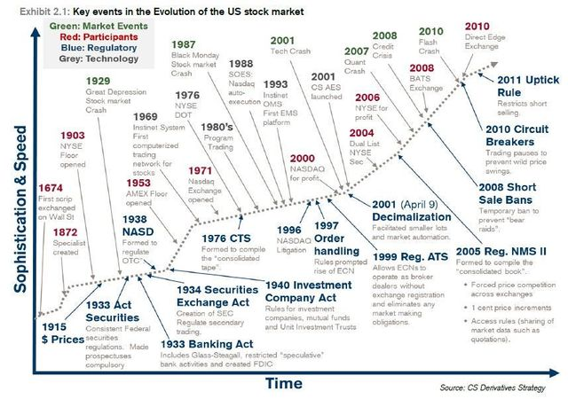This Chart Shows How Complex the U.S. Stock Market Has Become featured image