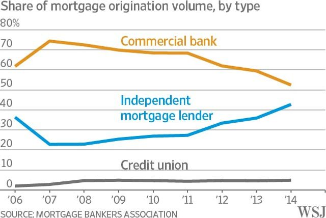 Private Lenders Remodel the Mortgage Market featured image