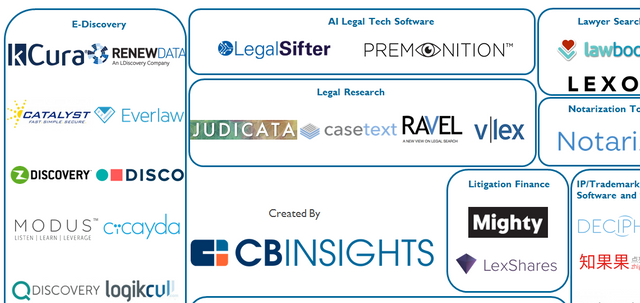 Legal Tech Market Map: 50 Startups Disrupting The Legal Industry featured image
