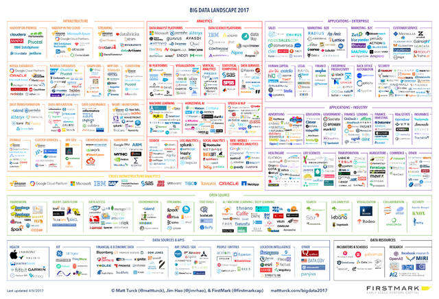 Firing on All Cylinders: The 2017 Big Data Landscape featured image