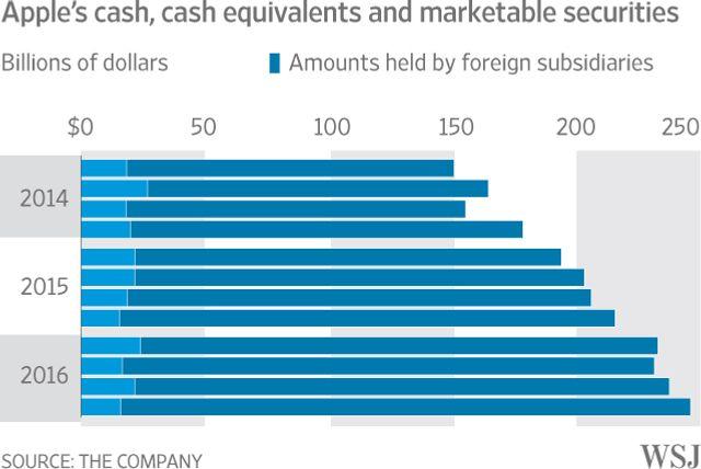 Apple's Cash Hoard Set to Top $250 Billion featured image