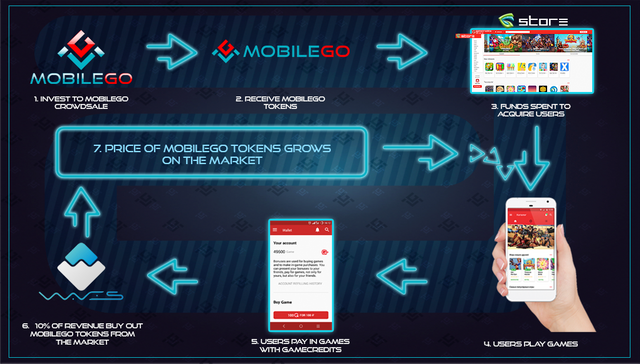MobileGo raises $4.5m funding featured image