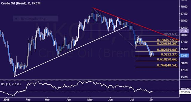 Crude Oil Under Pressure Anew, SPX 500 Aims to Extend Recovery featured image