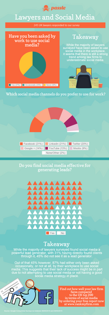 Social Media and Lawyers: new figures [Infographic] featured image
