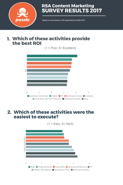 RSA Content Marketing Survey Results featured image