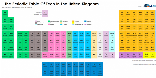 A periodic table of UK Tech - but it's not perfect featured image