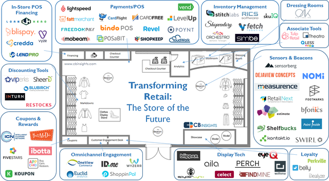 Offline retail is fighting back with tech featured image