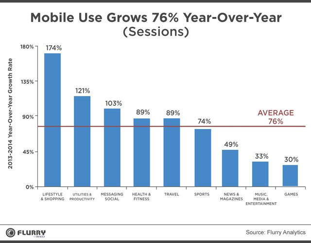 2014 was the year of retail for mobile apps featured image