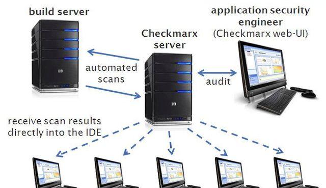 Israeli code-scanning company, Chechmarx, raises $84m featured image