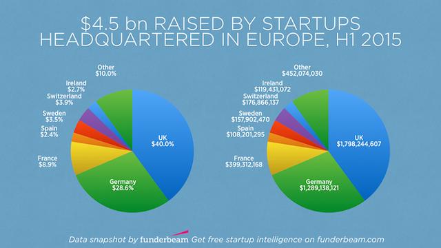 European startups raised $4.5 billion in H1, 40% went to Britain featured image