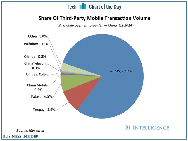 Alibaba's Financial Services Arm Is Absolutely Massive In China featured image