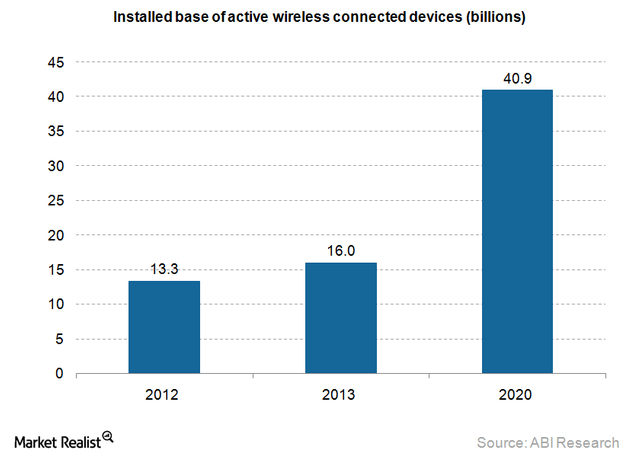 Internet of Things the market potential is huge featured image