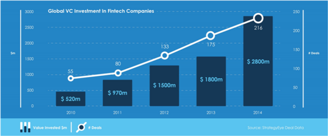 Global VC FinTech investments grow to 2.8 Bn in 2014 featured image