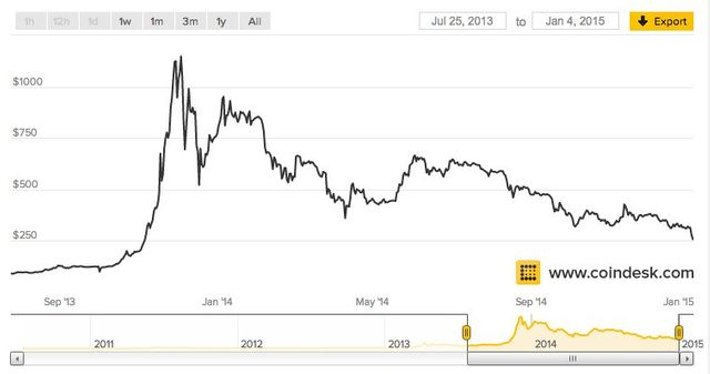 Bitcoin Is Getting Smoked To Start The New Year featured image