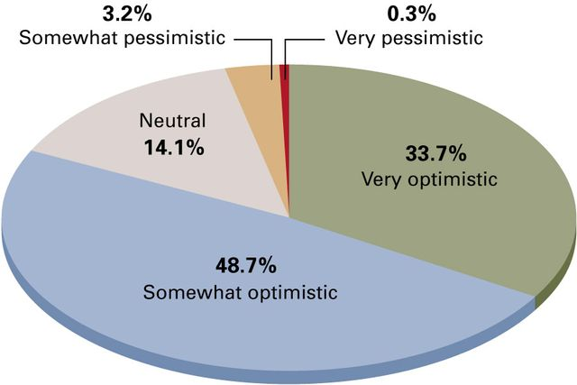 Optimism abounds for financial advice industry in 2015 Vast majority of advisers expect the U.S. eco featured image