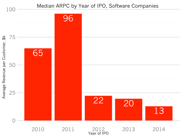 The Sudden Shift In SaaS Product Pricing featured image