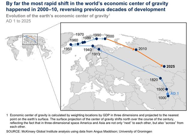 Here's How The Economic Center Of The World Moved Over The Past 2,000 Years featured image