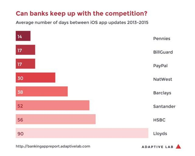 Surprise! How Banks compare to #FinTech startups based on lag time for updating banking featured image