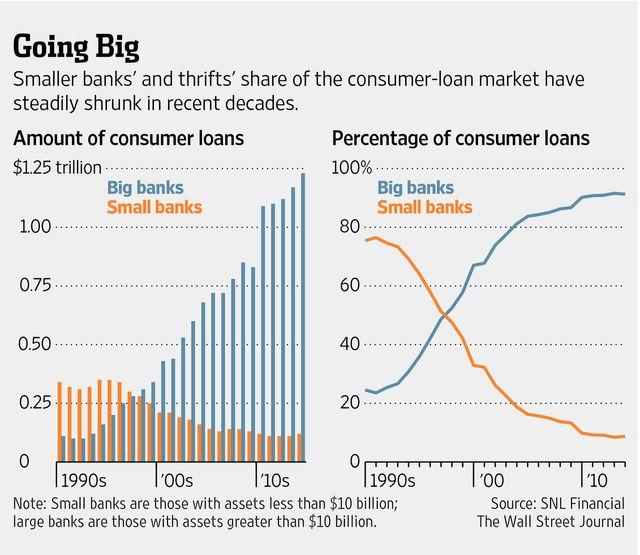 Lending Club, Small U.S. Banks Plan New Consumer-Loan Program featured image