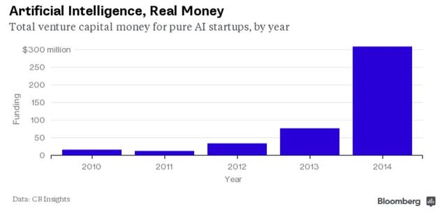 Artificial Intelligence Startups See 302% Funding Jump in 2014 featured image