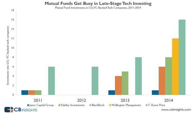 The Rise of Hedge Funds and Mutual Funds in Tech Startup Investing in Two Charts featured image