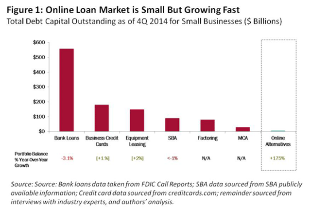Larry Summers' full-throated endorsement of online lending featured image