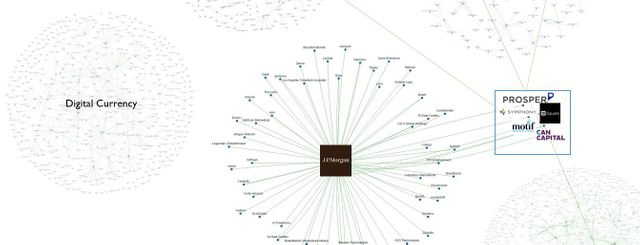 JPMMorgan FInTech investments map featured image