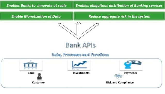 The API Opportunity in Banking featured image