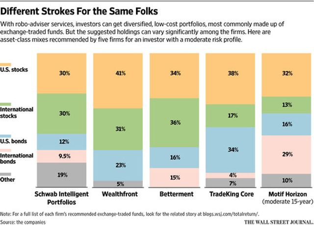 Five Robo Advisers, Five Very Different Portfolios featured image