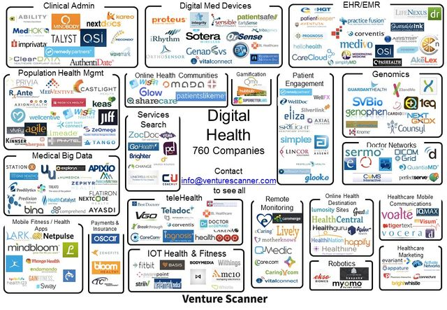 Digital Health MarketUpdate featured image