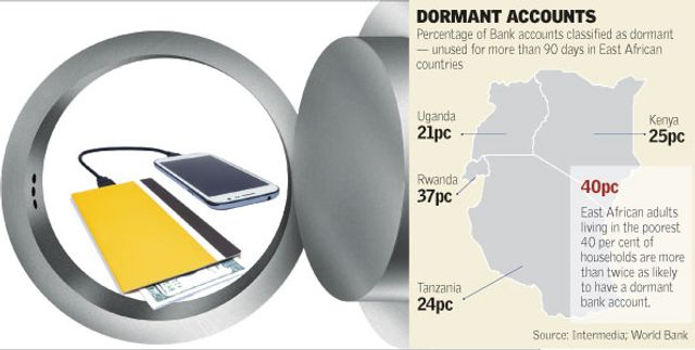 One out of four accounts 'dormant' as mobile money takes over banking featured image