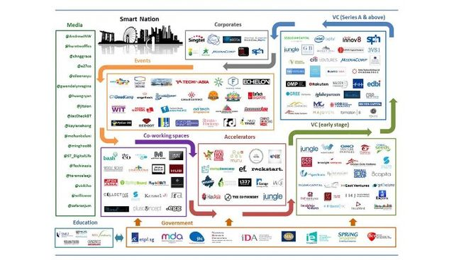 Everything you need to know about Singapore's Startup Scene featured image