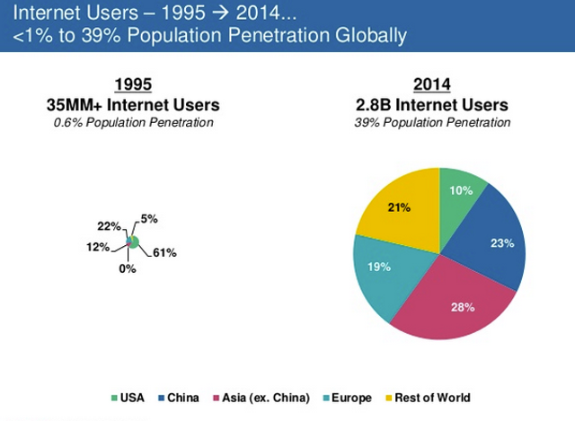 KPCB's Mary Meeker presents the 2015 Internet Trends report featured image